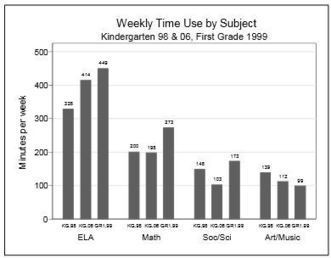 Is Kindergarten the New First Grade? Researchers Say Yes   Professional Learning   Scoop.it