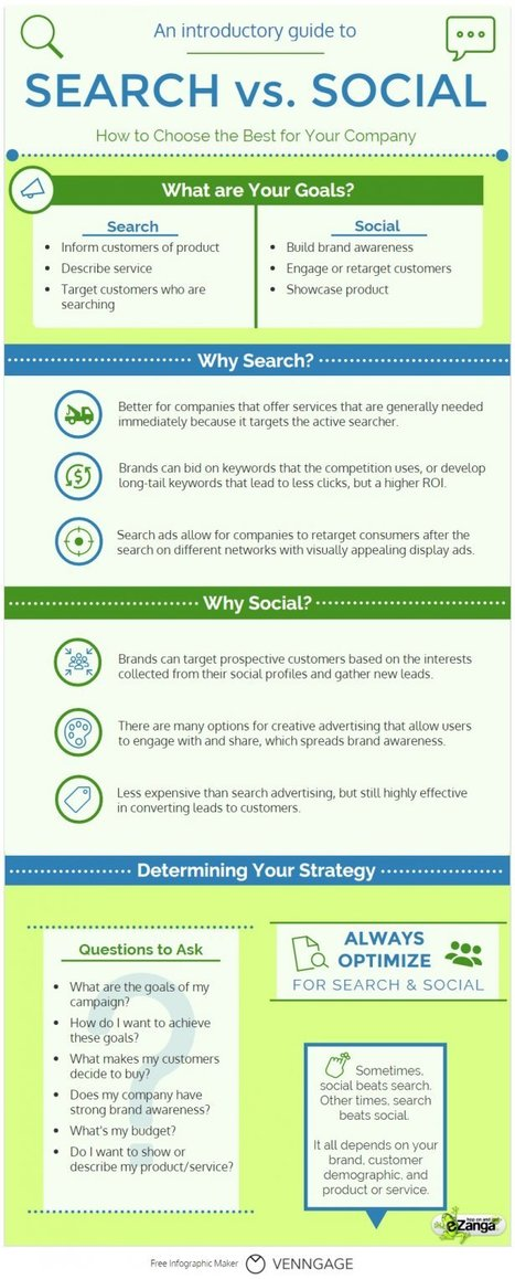 SEO vs. Social Media: How to Choose the Best Strategy | social: who, how, where to market | Scoop.it