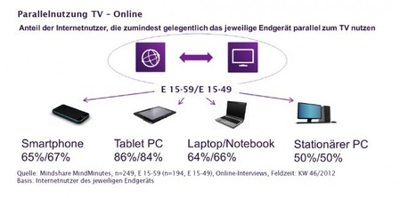 47 Prozent nutzen Second Screens beim Fernsehen | MEDIACLUB | Scoop.it