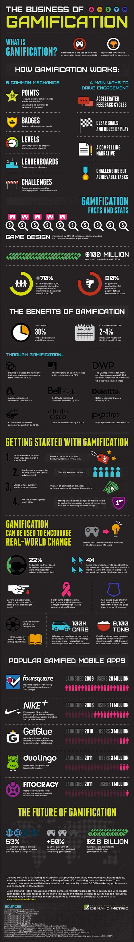 The Business of Gamification | Infographic via Visual.ly | Contests and Games Revolution | Scoop.it