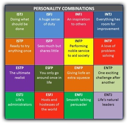 Learning From the Myers-Briggs® Assessment