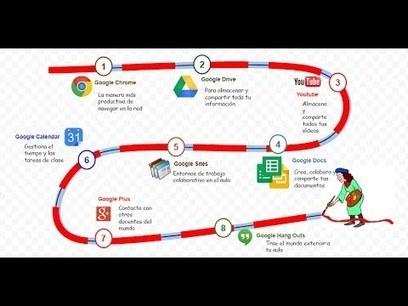 Creando infografías desde Google Drawing - YouTube | TIC - elearning | Scoop.it