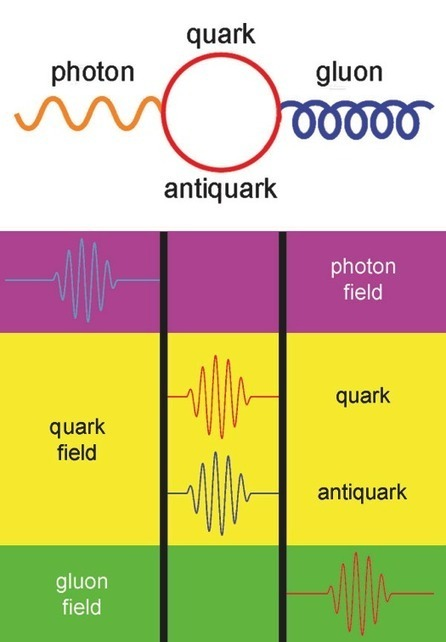 The Good Vibrations of Quantum Field Theories « NOVA's Physics Blog: The Nature of Reality | Quantum Physics | Scoop.it