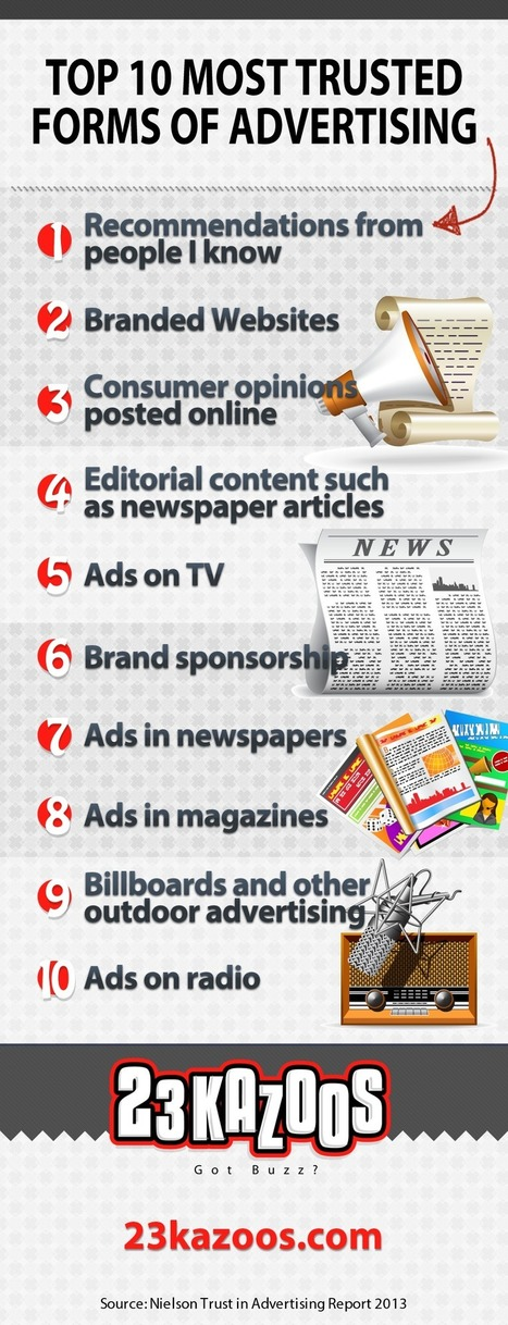 Top 10 Most Trusted Forms of Advertising-Which is Best?   Magnetic Marketing   Scoop.it