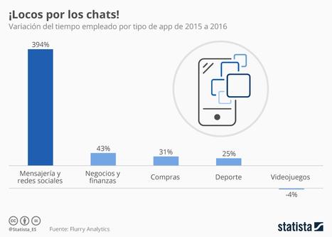 En qué invertimos el tiempo en el uso de APPs (2016 vs 2015) #infografia #infographic | Aprendiendoaenseñar | Scoop.it