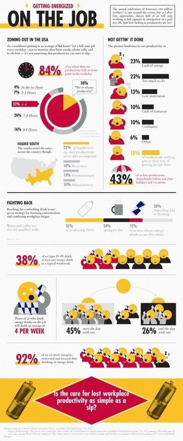 How Productive ARE we? [infographic] - westXdesign | Productivity, Leadership, & Technology | Scoop.it