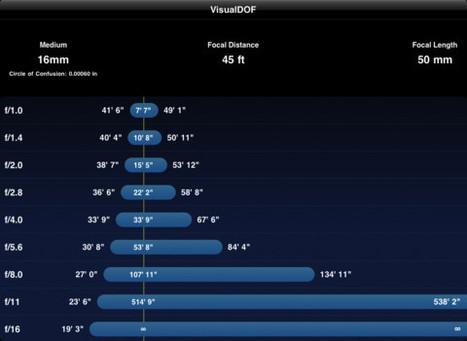 VisualDOF foriPad | Fotografia aos molhos -Photo everything | Scoop.it