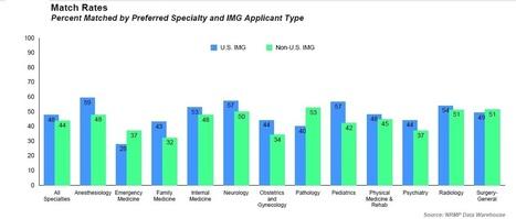 Imgs In Medical Clinical Observership Externship Clerkship Usa