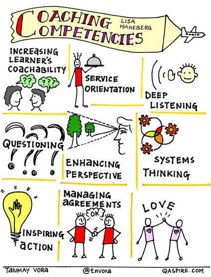 Critical Competencies for Effective Coaching           by Lisa Haneberg   Management et leadership   Scoop.it