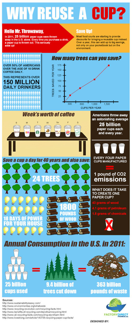 Infographic: Why Reuse A Cup? | green infographics | Scoop.it