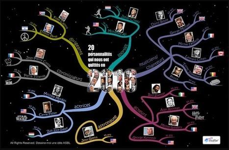asbl DESSINE-MOI UNE IDÉE: La Mind Map des 20 personnalités qui nous ont quittés en 2016 | Medic'All Maps | Scoop.it