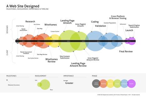 Les phases d'un projet de design de site web | Olivier LUET, Web Marketing & Stratégies Internet | La crème du Scrum ! | Scoop.it