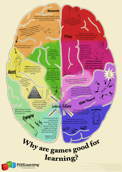 A Beautiful Visual on The Importance of Games in Learning ~ Educational Technology and Mobile Learning | Social Neuroscience | Scoop.it