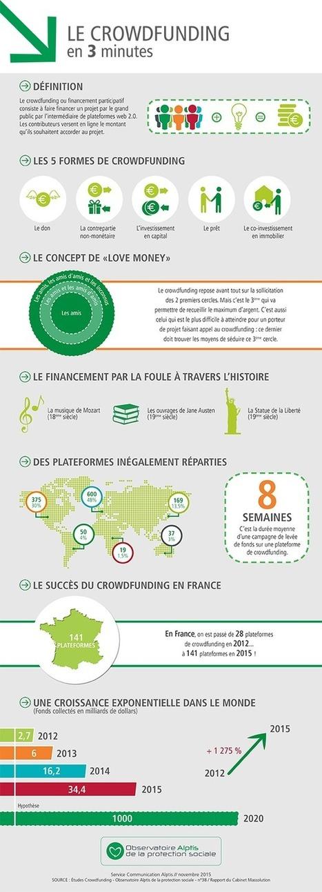 Crowdfunding : mutation ou mirage pour l'entrepreneuriat ?   Future cities   Scoop.it