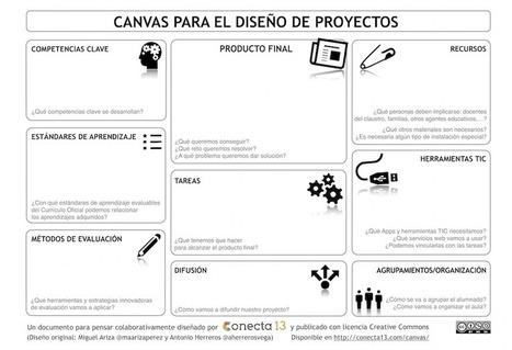 Canvas para el diseño de proyectos | Conecta 13 | Educación 2.0 | Scoop.it