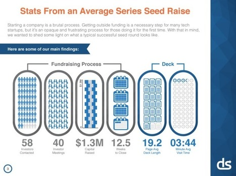 Lessons From A Study of Perfect Pitch Decks: VCs Spend An Average of 3 Minutes, 44 Seconds OnThem | Startups & Co. | Scoop.it
