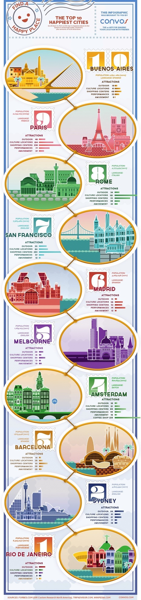 The Happiest Cities in the World [Infographic] | Le BONHEUR comme indice d'épanouissement social et économique. | Scoop.it
