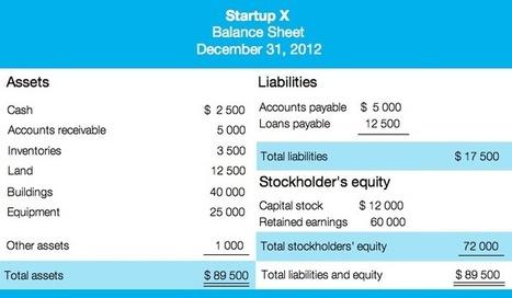 Simple Personal Finance Balance Sheet Template
