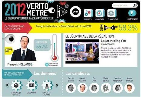 L'inattendu véritomètre des présidentielles | Social Politics | Scoop.it
