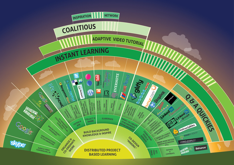 Distributed Learning | Infographics for Teaching and Learning | Scoop.it