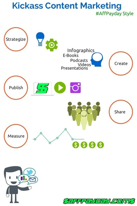 How to Get Your Content More Visibility | Search Engine Optimization (SEO) Tips and Advice | Scoop.it