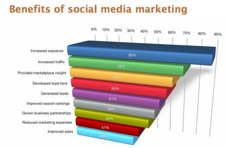 9 Takeaways From Social Media Examiner's 2013 Social Media Marketing Report   Consumer Empowerment   Scoop.it