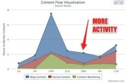Understanding Content Flow Using Visualisation | Organic SEO | Scoop.it