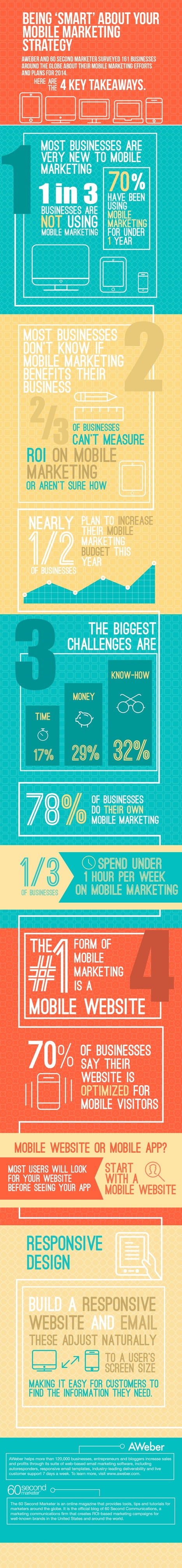4 Things You Need to Know About Mobile Marketing in 2014 | MarketingHits | Scoop.it