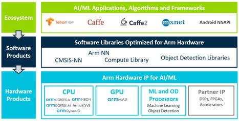 Machine Learning   Arm NN SDK   Deep_In_D