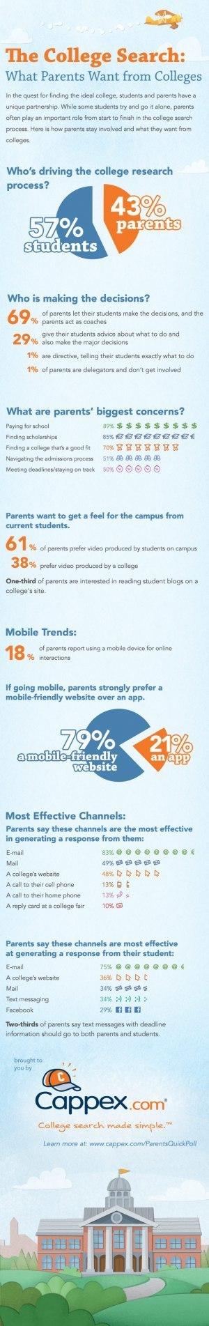 ¿Qué quieren los padres de una universidad? | Cuidando... | Scoop.it