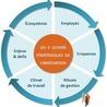 Innovation, Recherche & Développement