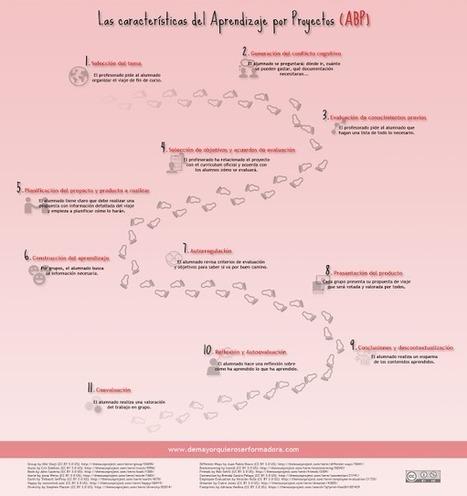 Las características del Aprendizaje por Proyectos (ABP) | Graciela Bertancud | Scoop.it