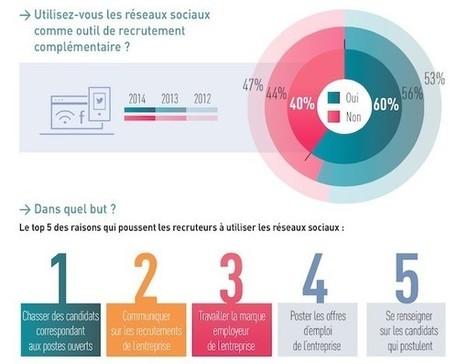 6 outils #SEO pour analyser votre site comme le... | L'actualité du tourisme et hotellerie par Château des Vigiers | Scoop.it