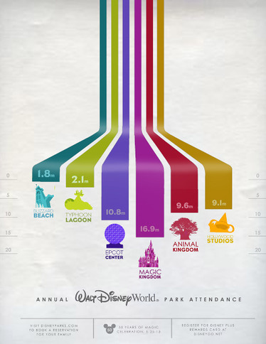 Disney Annual Park Attendance | Inspirational Infographics | Scoop.it