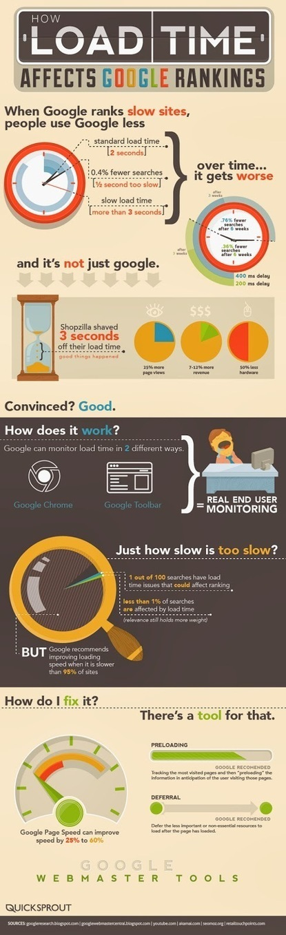 Does Website Speed Affect Your Ranking? (infographic) | How to Market Your Small Business | Scoop.it