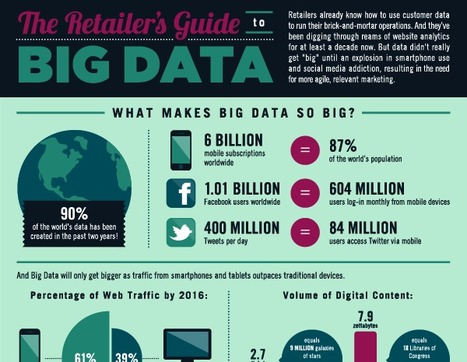 The Retailer's Guide to Big Data | Monetate | All about Open Linked Data and Semantic Web | Scoop.it