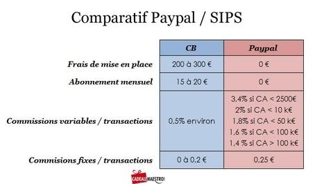 E-Commerce : CB ou Paypal, que choisir ? | enviedentreprendre.com | Web Marketing Magazine | Scoop.it