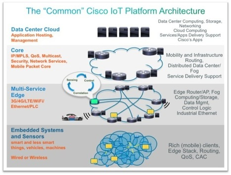 Securing the Internet of Things: A Proposed Framework | Internet of things & digital trends | Scoop.it