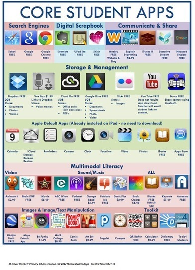 Two Wonderful Visual Lists of Educational iPad Apps for Teachers and Students ~ Educational Technology and Mobile Learning | iPads in the Elementary Library | Scoop.it