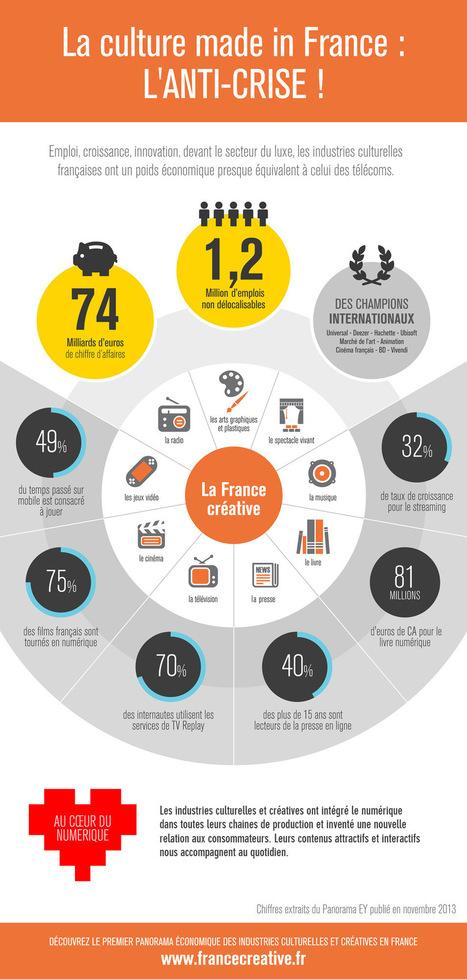 La culture made in France | Industries culturelles et créatives en France, Panorama économique | digital cinema in the world -  numérisation du cinéma | Scoop.it