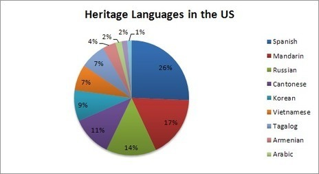 What is a Heritage Language?   Translation   Scoop.it