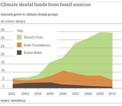 Secret funding helped build vast network of climate denial thinktanks | Mindscape Magazine | Scoop.it