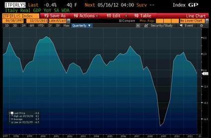 Italian Economic Deterioration Accelerates: Q2 GDP Forecast To Drop More Than 1% | Binterest | Scoop.it