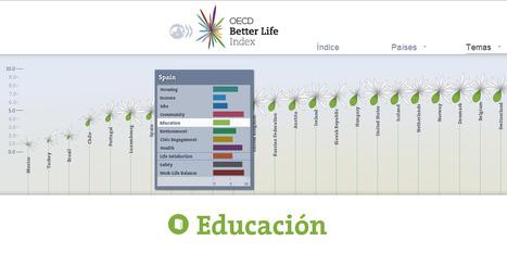 Índice comparado en Educación según OCDE | Noticias, Recursos y Contenidos sobre Aprendizaje | Scoop.it