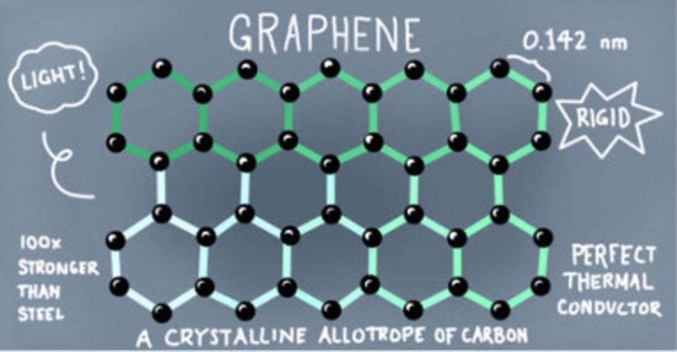 3D printing materials: graphene is coming | 3D printing | Scoop.it