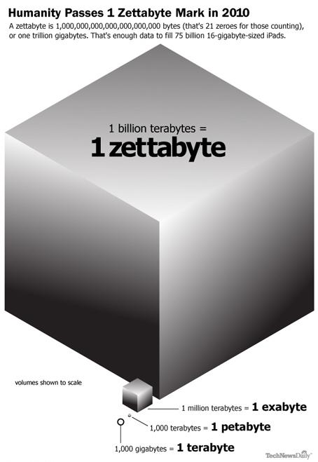 Le monde consomme 9.57 Zettaoctets de données par an.  ExternautE   Time to Learn   Scoop.it