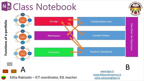 OneNote Class Notebook as an e-Portfolio - Office Blogs | Coaching Central | Scoop.it
