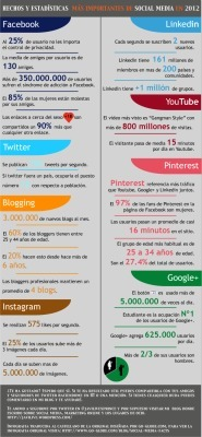 Infografía: Hechos y estadísticas más importantes en social media en 2012 | estadísticas | Scoop.it