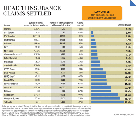 Top 5 Health Insurance Companies In India