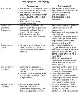 andragogy vs pedagogy Abstract this paper is aimed at highlighting the differences between pedagogy  and andragogy as methods of teaching and justifying why andragogy is most.